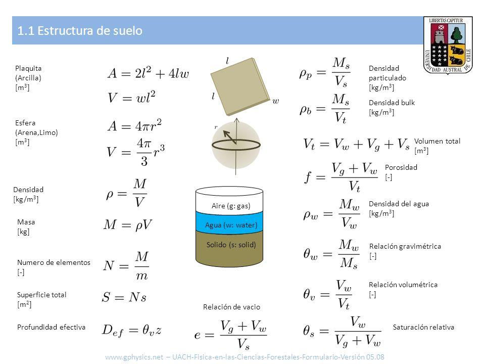 1.1 Estructura de suelo Plaquita (Arcilla) [m3] Densidad particulado